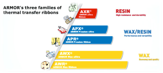 Armor's thermal transfer ribbon